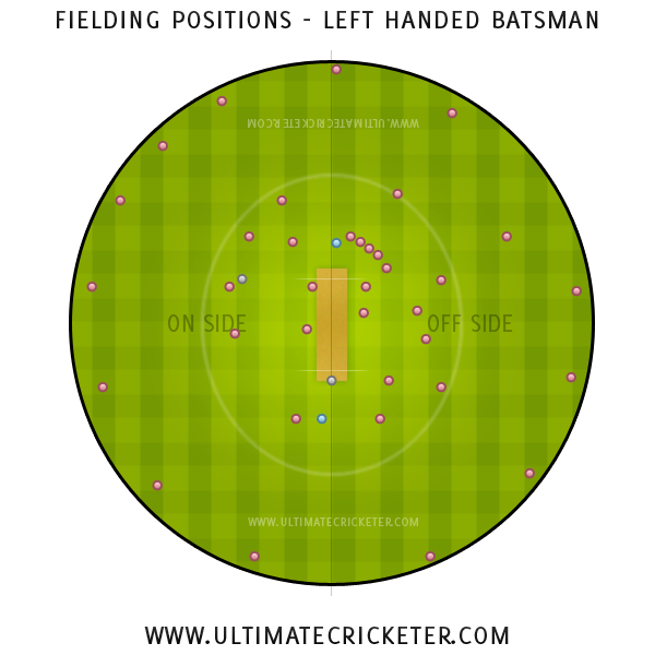 Ultimate Cricketer - Left Handed Batsman Fielding Positions