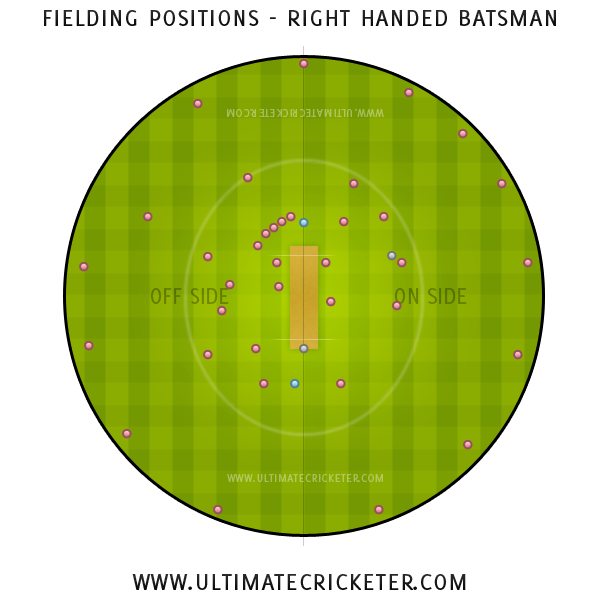 Ultimate Cricketer - Right Handed Batsman Fielding Positions