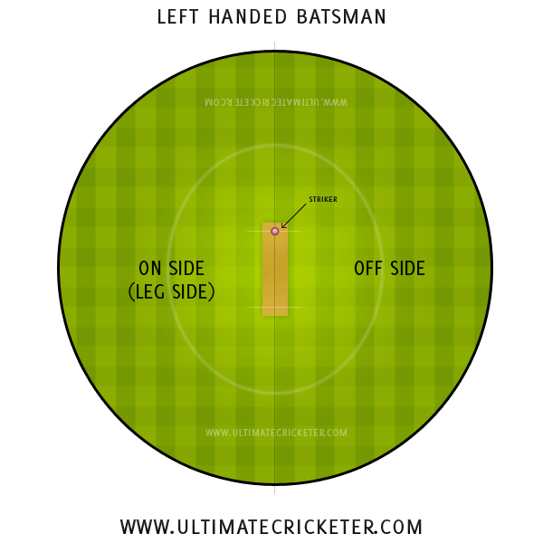 Ultimate Cricketer - Left Hander Stance